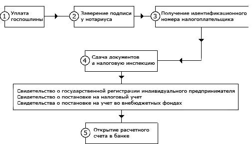 Процедура регистрации ип и о регистрация ип в пенсионном фонде 2019